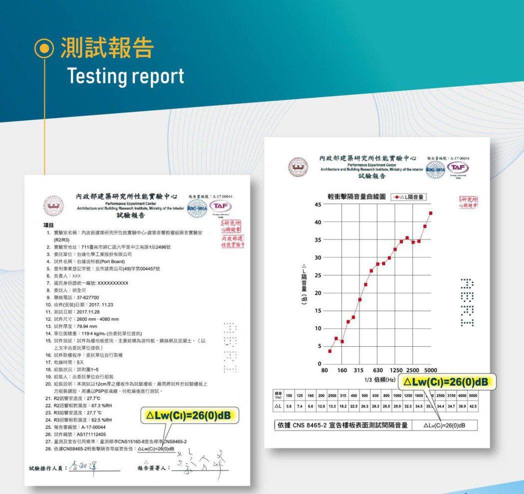 通過內政部建築研究所實驗測試報告,取得目前市面最高26分貝認證。台達/提供。
