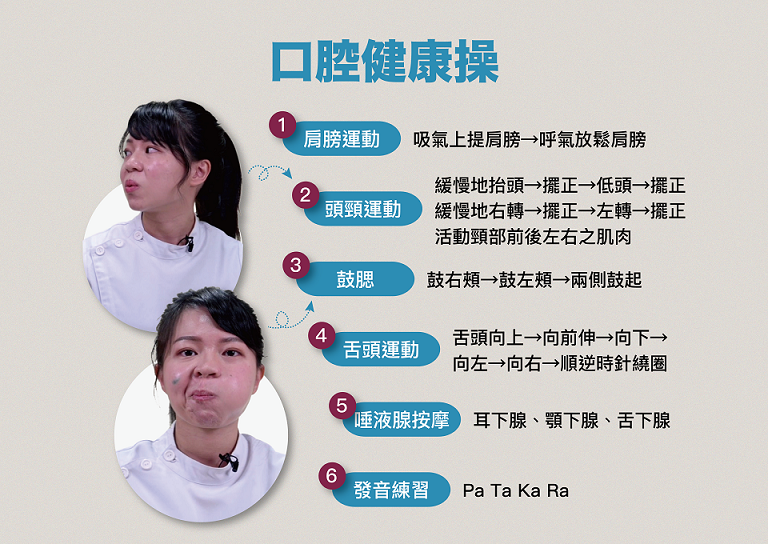 陽明大學牙醫學院特聘教授許明倫,與其咀嚼與吞嚥中心團隊設計了口腔健康操,共六要訣...