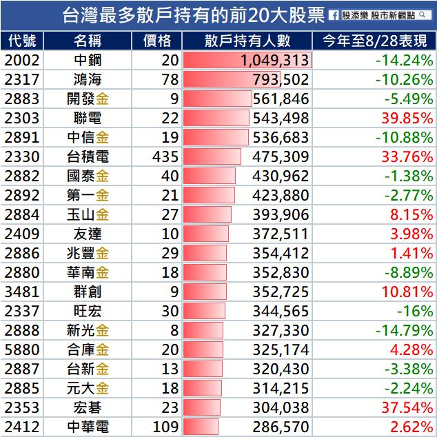 證券分析師提供散戶持有的前20大股票。圖擷自facebook