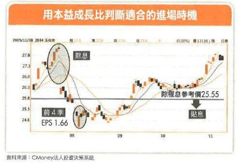 金融股落難?年領200萬股息存股達人:以玉山金為例,用這項指標判斷「進場時機」!