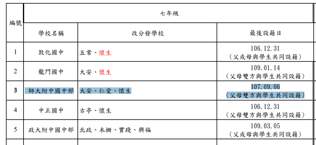 師大附中國中部109學年度最後設籍時間。資料來源:台北市教育局
