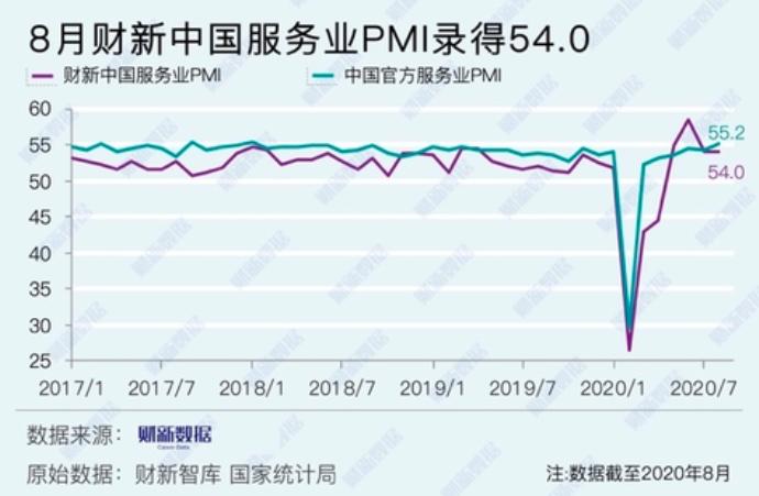 8月大陸財新服務業PMI為54.0,略低於7月的 54.1。財新網