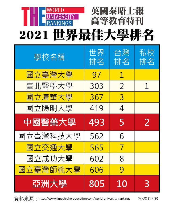 英國泰晤士報高等教育特刊公布2021世界最佳大學排行榜,亞洲大學排名第805名、全台第10名、非醫學類私大第1。圖/亞洲大學提供