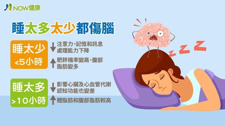 ▲與睡7至8小時的人相比,睡眠時間過多或過少都會導致肥胖機率、BMI、腰圍和體脂...