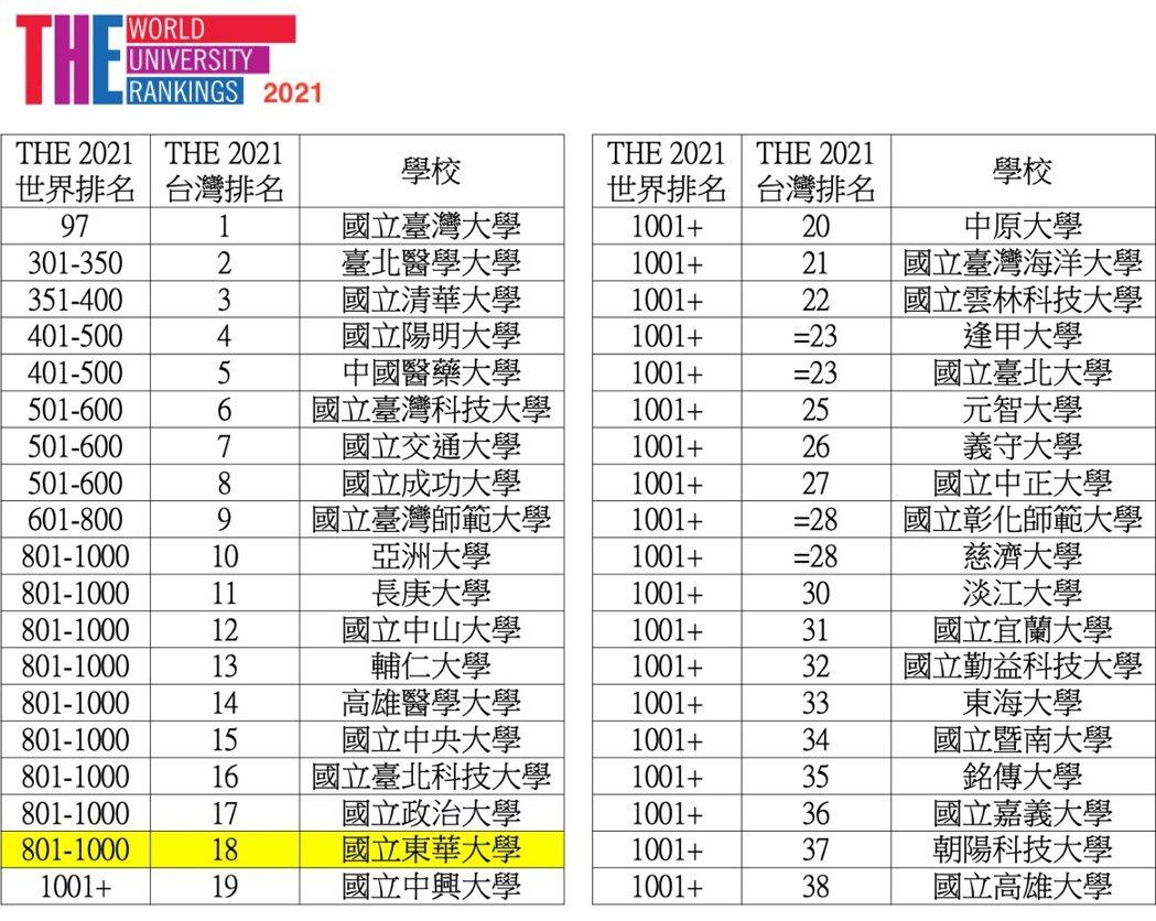 2021年THE東華大學世界大學及臺灣排名。 校方/提供。