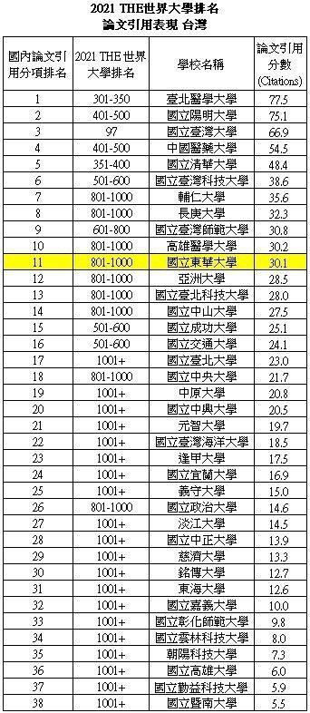 THE世界大學排名論文引用表現(臺灣)。 校方/提供。