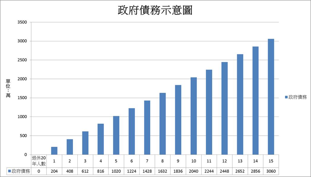 國債與勞保壓垮台灣年輕人?每多一人領退休金,政府就會多揹204萬債務