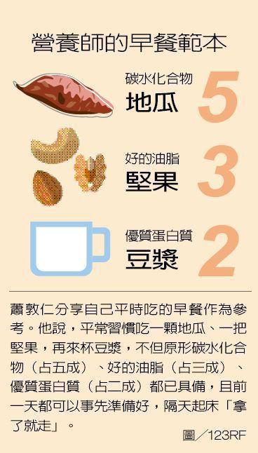 營養師的早餐範本 製表/元氣周報