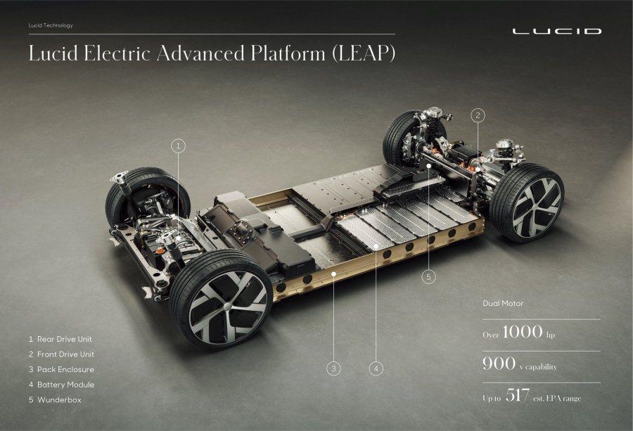 Lucid Motors提供