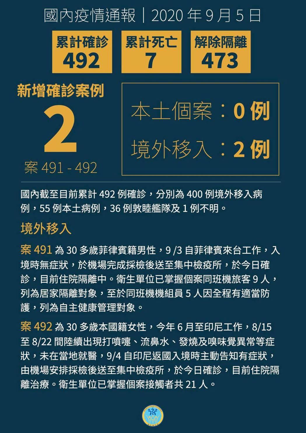 國內新增2例境外移入新冠肺炎病例。圖/取自衛福部臉書