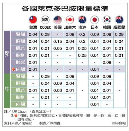 各國萊克多巴胺限量標準 製表/陳雨鑫