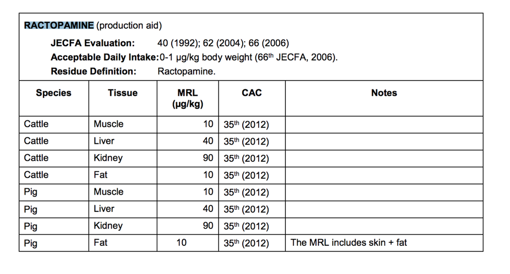 Codex針對萊克多巴胺訂定的數值及單位。翻攝自/國際食品法典委員會食品中獸藥殘...