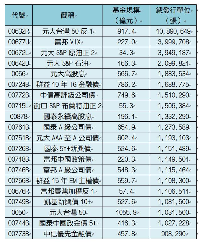 發行量前20大ETF。資料來源:CMoney。統計至9/4