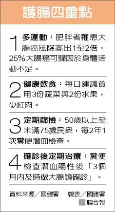 護腸四重點 資料來源/國健署