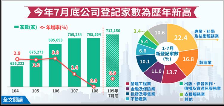 根據經濟部統計處今(7)日公布的最新資料顯示,今年1~7月公司新設立家數逆勢成長,家數為2萬4,543家,較上年同期增加360家,年增率1.5%,且今年7月底公司登記現有家數達71.2萬家,亦為歷年新高。 圖/經濟部提供