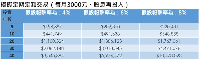 不同報酬率下的定期定額複利效果。資料來源:元大投信
