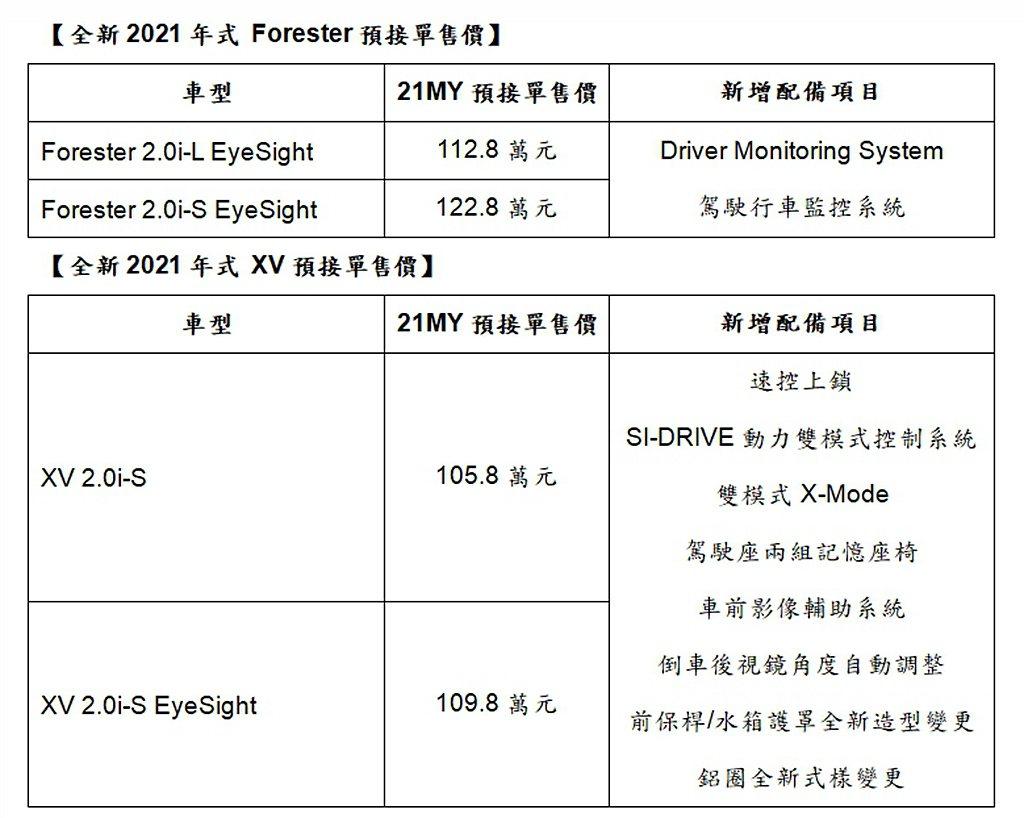 2021年式 Subaru Forester、Subaru XV預售價格與新增配...