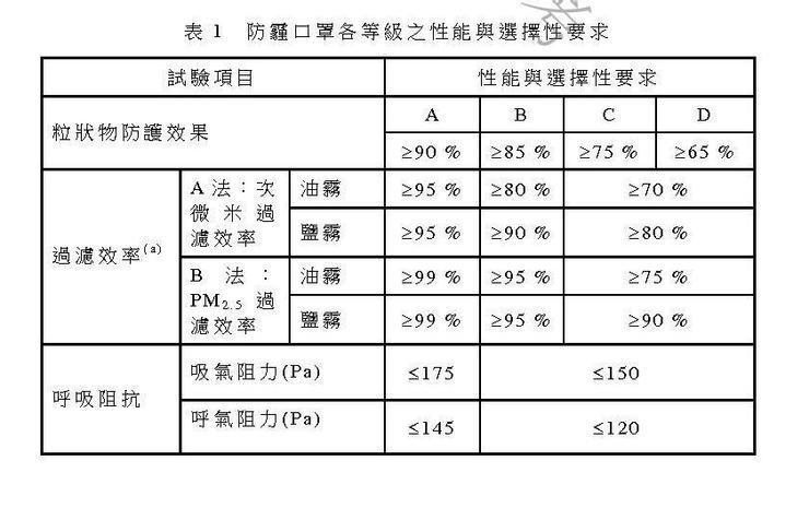 在臺灣,我們針對防塵,防PM2.5細懸浮微粒,是使用臺灣CNS15890的驗證。...