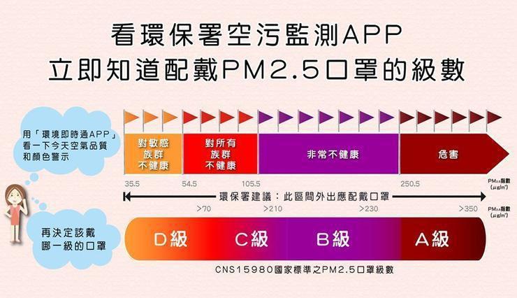 其實臺灣的CNS 15980驗證相當不錯的,除了會對PM0.3(0.3微米)的粒...