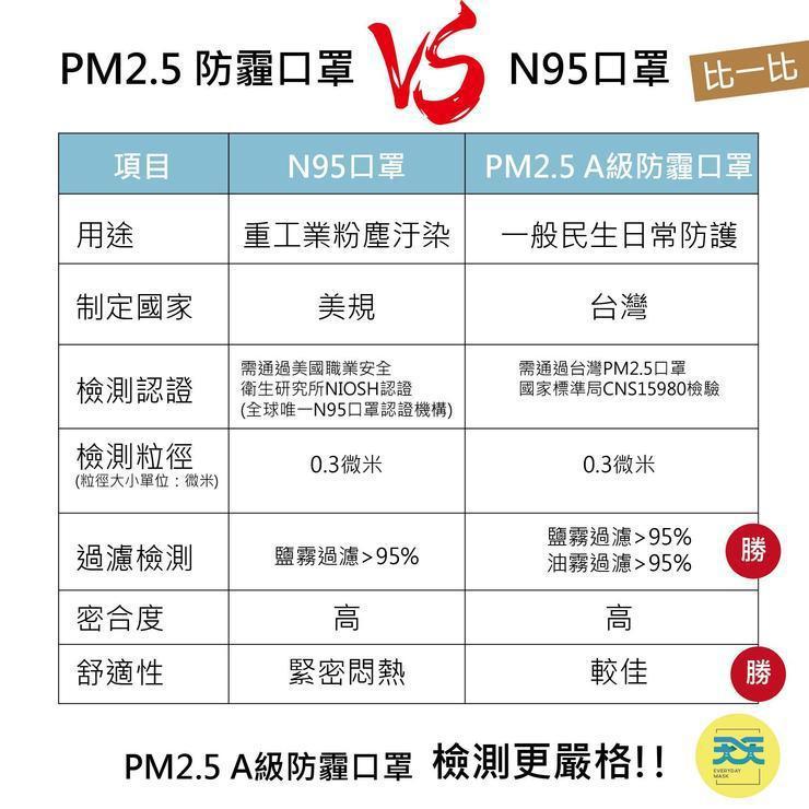 """台灣的""""A級""""工業防塵的口罩 ,相當於N95口罩等級。 圖/黃軒醫生健康生活紀錄"""