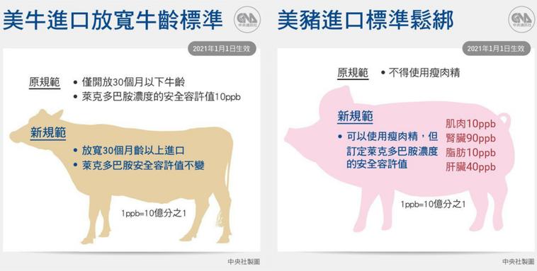 (左)美牛進口標準鬆綁 (右)美豬進口標準鬆綁 圖/中央社製圖