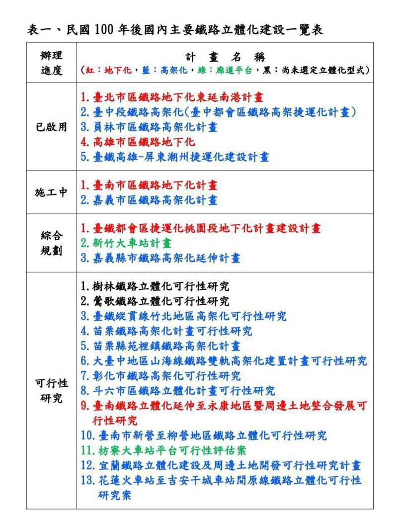2011年後,國內主要鐵路立體化建設。