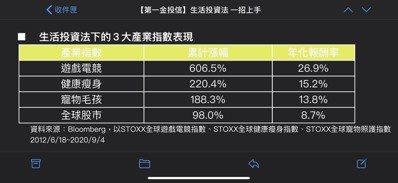 從股價表現觀察,自2012年6月中起始日以來,STOXX全球遊戲電競指數、全球健...