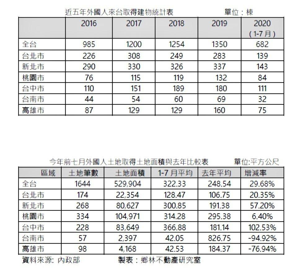 近5年外國人來台取得建物統計暨今年前七月外國人土地取得面積與去年同期比較一覽。鄉...