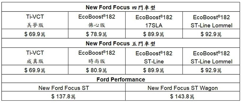 Ford Focus 20.75年式車型售價一覽表。 圖/Ford提供