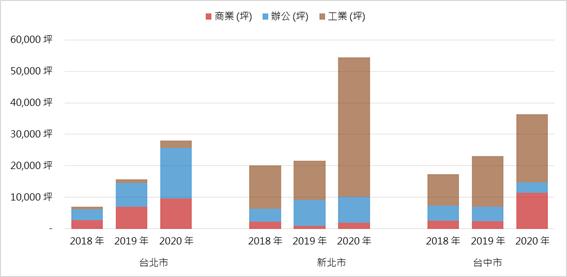各年度上半年商用不動產建照核發面積趨勢。圖/信義全球資產提供