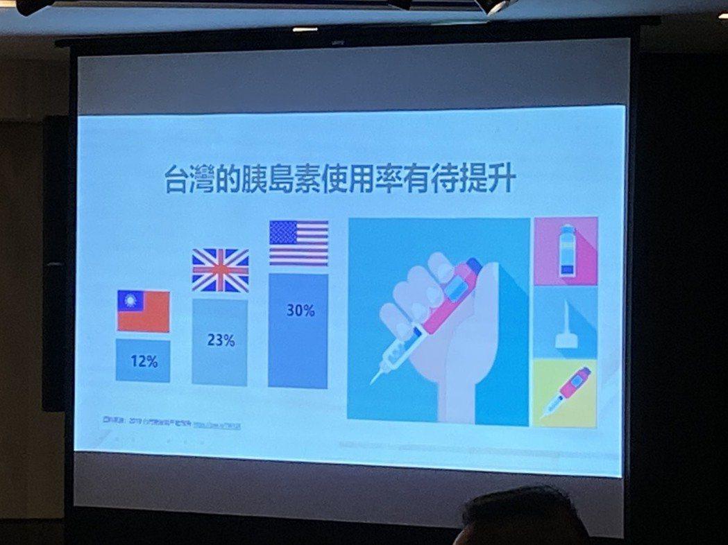 王治元說,施打胰島素有助糖友糖化血色素下降,不過台灣胰島素使用率仍有進步空間。記...