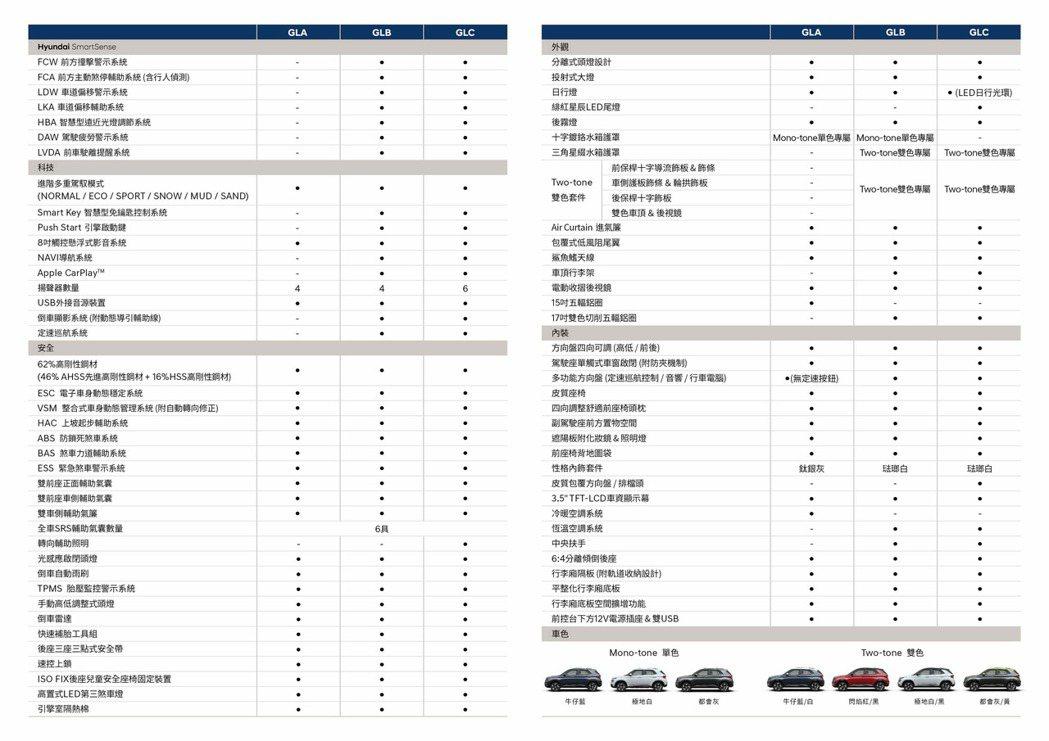 Hyundai Venue規格配備表。 圖/南陽實業提供