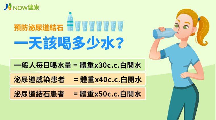 ▲少喝水及飲食失衡是造成泌尿道結石的2大原因,其中以少喝水為主要原因。(圖/NO...