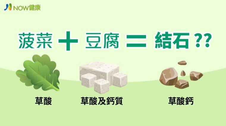 ▲菠菜的草酸與豆腐分解出的草酸及鈣質,雖然會在腸道結合成草酸鈣,但並不會被腸道吸...