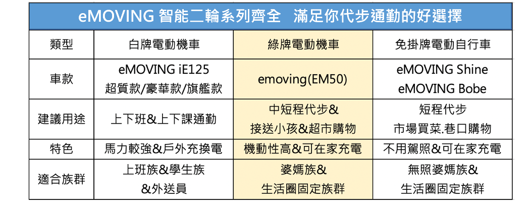 eMOVING電動車特色一覽表。 製表/eMOVING提供