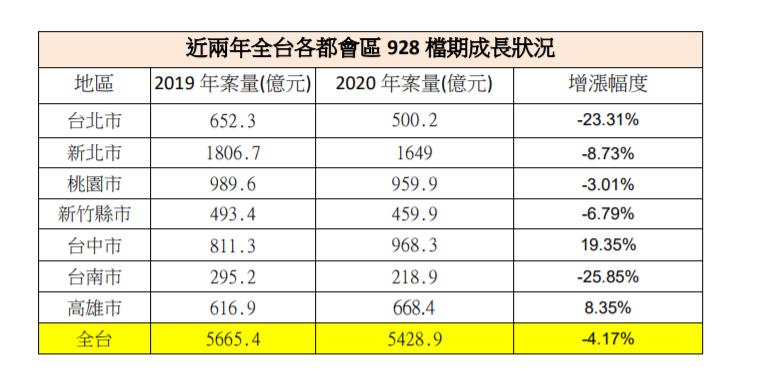 資料來源 : 各業者、591新建案