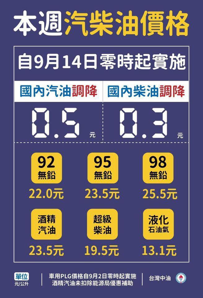 調整後的參考零售價格分別為92無鉛汽油每公升22元、95無鉛汽油每公升23.5元...