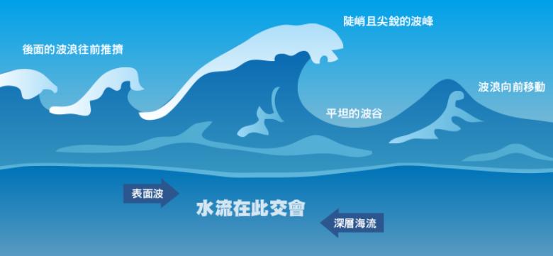 「瘋狗浪」示意圖。當浪接近海岸時,因地形、海流、天氣等因素,造成浪高突然增大。 圖/取自中央氣象局數位科普網