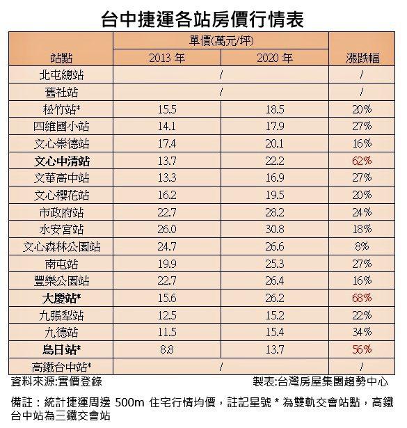 台中捷運各站房價行情表。表:台灣房屋趨勢中心提供