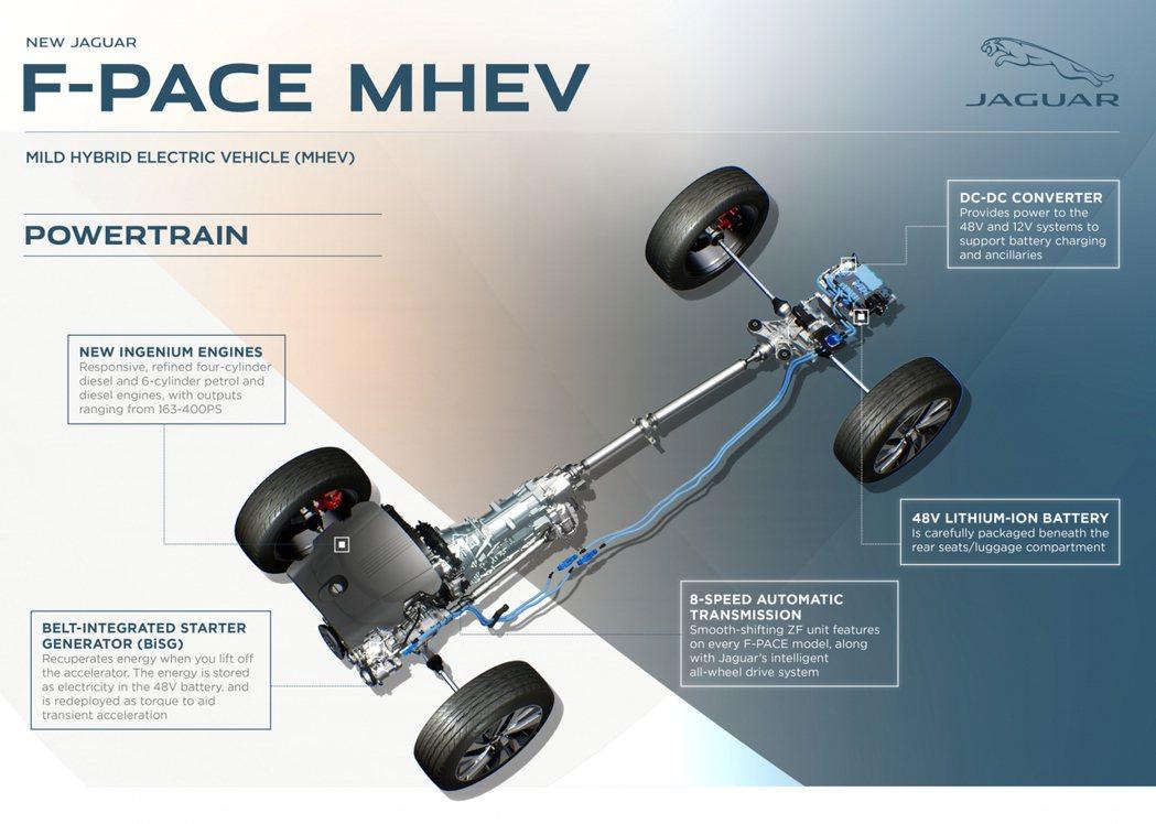 這次小改後的F-Pace大部分車型都採用了MHEV。 摘自Jaguar