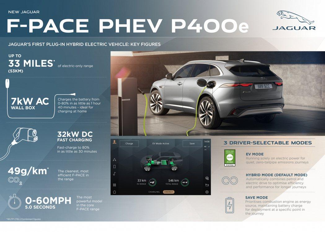 P400e是一輛全新2.0升四缸PHEV車型,整體效率相當出色。 摘自Jagua...