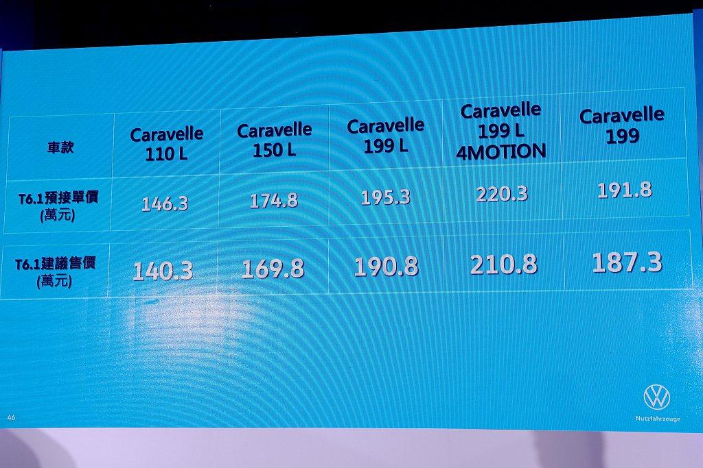 因應今年國旅熱潮,小改款福斯商旅T6.1 Caravelle正式售價皆比預售價格...