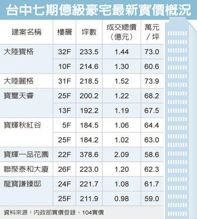 台中億級豪宅 十天成交11筆
