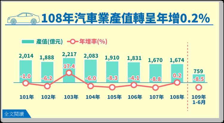 我國汽車產值自104年起逐年下降,但去年則受惠外銷市場回溫,產值1,674億元,較107年增0.2%,結束連續4年負成長。 圖/經濟部統計處提供