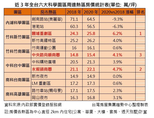 全台科學園區房價三年走勢。圖/台灣房屋集團趨勢中心提供