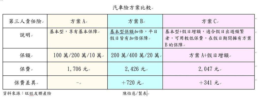 資料來源:旺旺友聯產險。   陳怡慈/製表