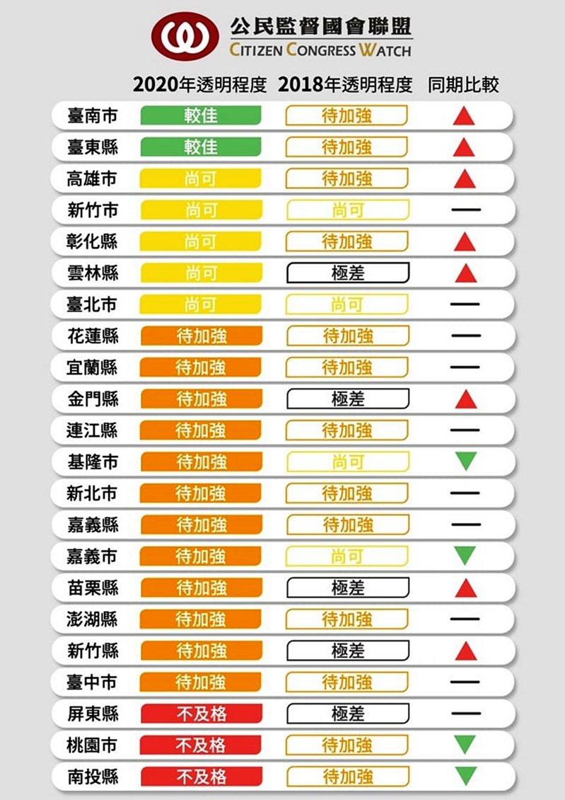 公民監督國會聯盟今天公布今年全國縣市議會透明度調查報告,台東縣議會獲全國第二名。圖/公督盟提供