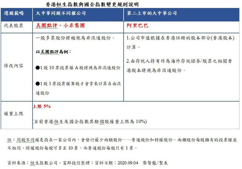 香港恒生指數與國企指數變更規則說明。記者廖賢龍/製表