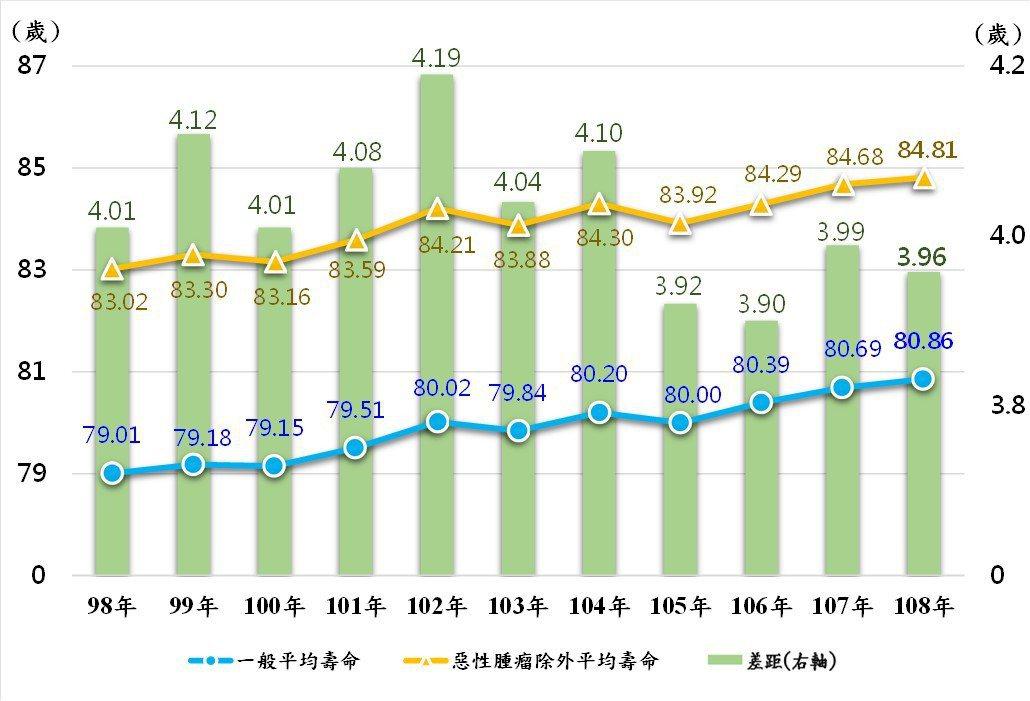 排除特定死因為惡性腫瘤之平均壽命趨勢圖。表:內政部提供