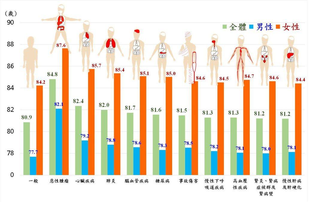 108年特定死因除外之平均壽命。表:內政部提供